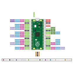 Raspberry Pi Pico RP2040, Dual ARM Cortex-M0+ @133MHz 264kB SRAM