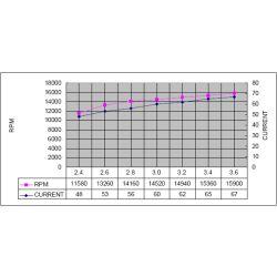 Pololu Shaftless Vibration Motor 3V 10x3.4mm
